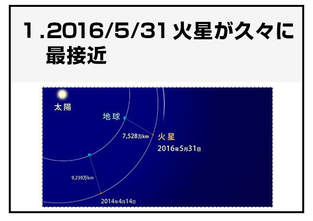 火星までの距離をブラウザで表現してみた1コマ目